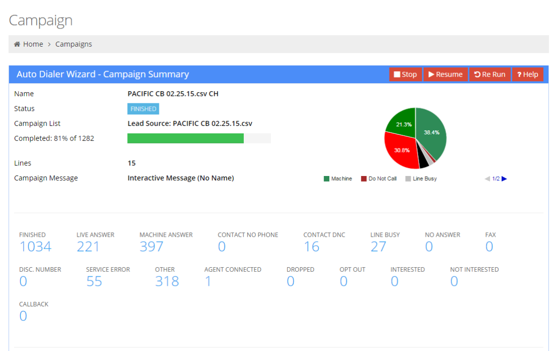 Real Time Auto Dialer Campaign Reports