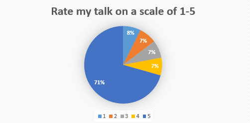 Automated conference surveys by phone