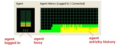 call center agent activity monitor